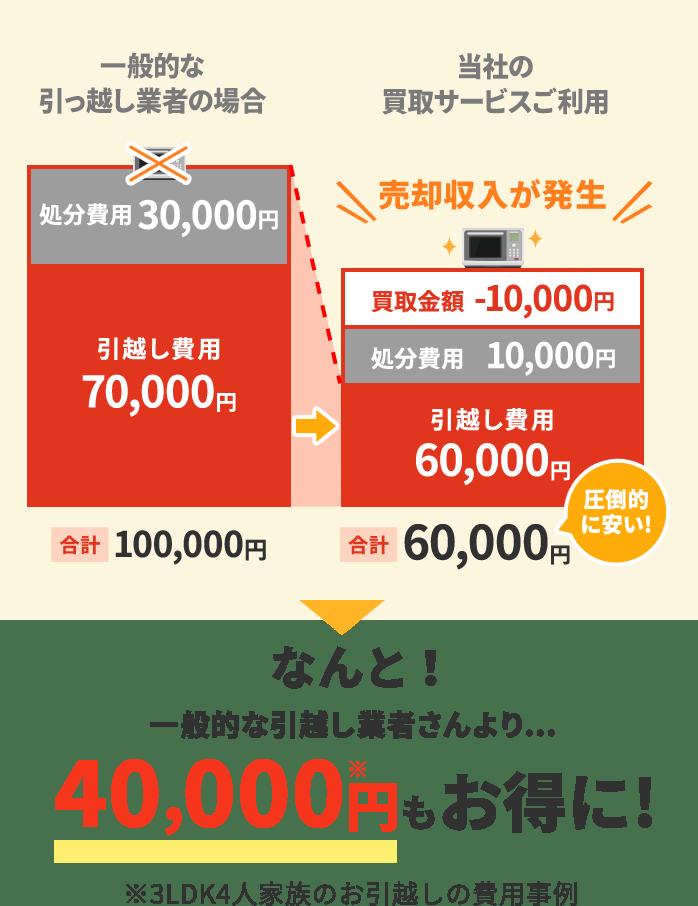 なんと!一般的な引越し業者さんより40,000円もお得に!