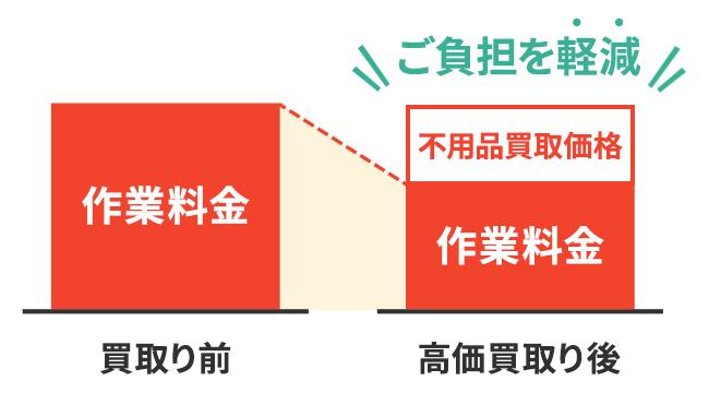 買取り前 作業料金 → 高価買取り後 作業料金 不用品買取価格 ご負担を軽減