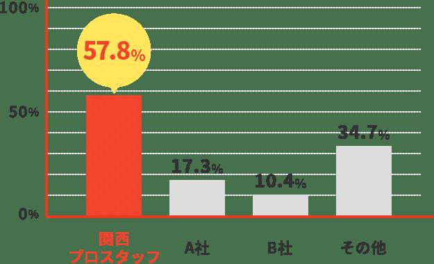 関西プロスタッフ57.8%