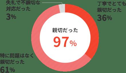 特に問題はなく親切だった61%