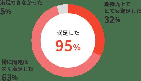 特に問題はなく満足した63%